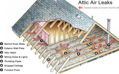 How to increase energy efficiency by sealing and insulating your home
